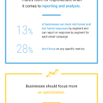 Key Takeaways from the Email Marketing and Marketing Automation Excellence 2018 Report #infographic