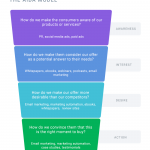 Everything You Should Know About Marketing Funnels